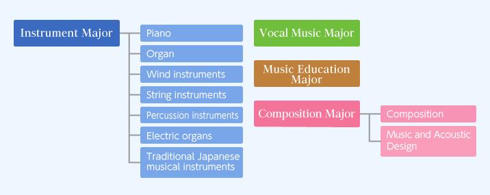 About the Graduate School| |SENZOKU GAKUEN College of Music